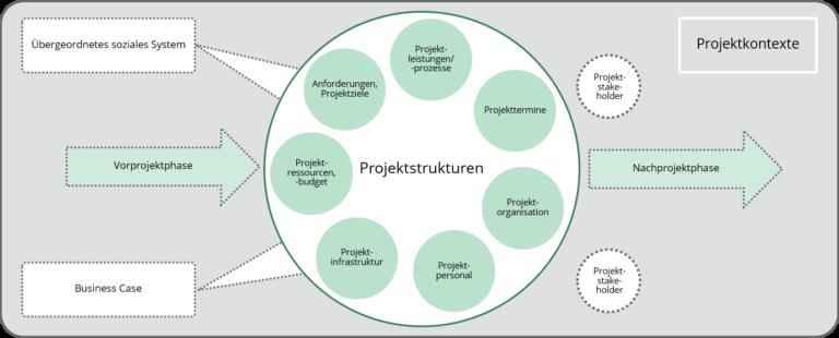 Abb: Managen von Projektstrukturen & Projektkontext-Beziehungen